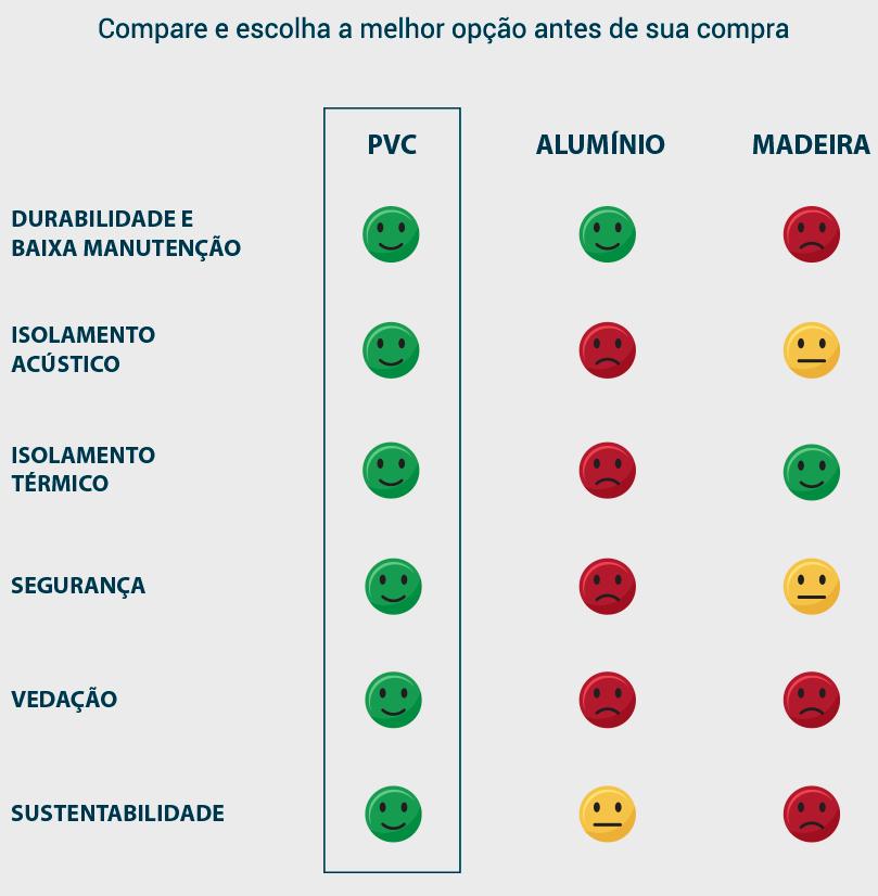 Comparação Esquadrias de PVC, Alumínio e Madeira